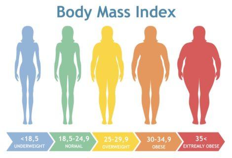 Pourquoi l'IMC (Indice de Masse Corporelle) ne veut rien dire du tout !